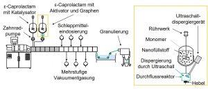 Bild 3: Schematischer Versuchsaufbau zur Verbesserung der Dispergierung durch eine Ultraschallbehandlung