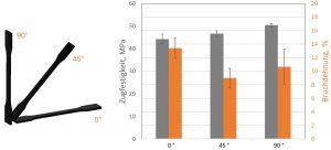 Abbildung 3: Einfluss der mechanischen Eigenschaften von PA12 Bauteilen als Funktion der Orientierung im Bauraum des HP MJF