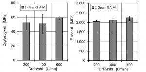 Bild 4: Zugfestigkeit und E-Modul in Abhängigkeit der Drehzahl ohne Ultraschallbehandlung