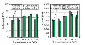 Bild 5: Einfluss der Beschallungsenergie auf den E-Modul und auf die Zugfestigkeit
