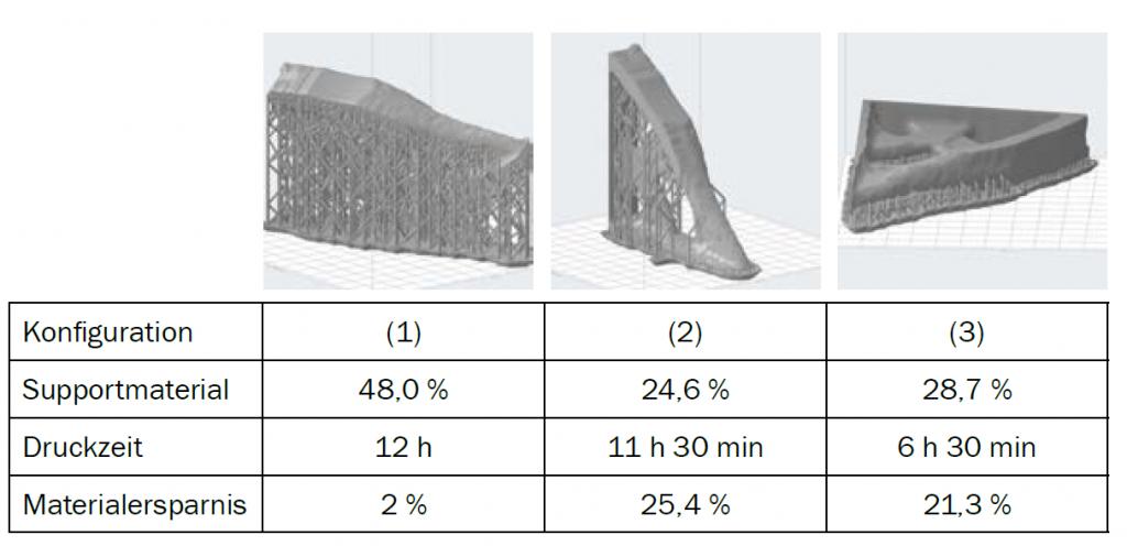 Tabelle 1: Optimierter Regalhalter mit drei verschiedenen Stützstruktur Konfigurationen.