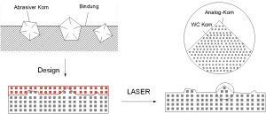 entsteAbbildung 3. Schematische Darstellung der Replikation von Schleifkörnern auf Hartmetallen