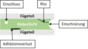 Abbildung 2: Charakteristische Schadenstypen einer Klebverbindung nach dem Herstellungsprozess