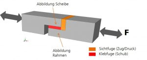 Abbildung 3: Bauteilähnliche Probe zur Abbildung einer Scheibenklebung
