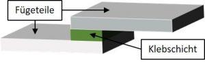 Abbildung 5: mit Klebstoff gefügte Aluminiumfügteile