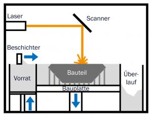 Abbildung 1: Prinzipaufbau einer Maschine des Laserstrahlschmelzens