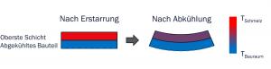 Abbildung 3: Entstehung von thermischen Verzug beim Laserstrahlschmelzen in Folge hoher Temperaturgradienten in Anlehnung an Klahn [3]