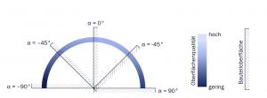 Abbildung 4: Abhängigkeit der Oberflächenqualität von der Orientierung der Bauteiloberfläche in Anlehnung an VDI 3405 [4]