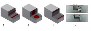 Abbildung 4: Generische Fehlerarten implementiert in Probeform aus Abbildung 3 1: Volumenfehler, 2: Adhäsionsfehler, 3. Risse an freien Flächen und Kanten der Klebung, 4. Fehlbildungen der Kleb- und Sichtfuge