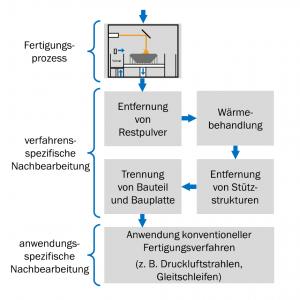 Abbildung 5: Nachbearbeitungsschritte zur An- wendung von mittels Laserstrahlschmelzen ge-fertigten Bauteilen, in Anlehnung an VDI 3405 [1]