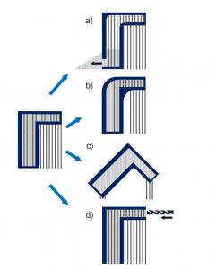 Abbildung 6: Gestaltungsrichtlinien für das Laserstrahlschmelzen a) zur Entfernung von Pulver b) zur Reduzierung von Eigenspannungen c) zur Reduzierung des Bedarfs an Stützstrukturen d) zur Realisierung der Werkzeugzugänglichkeit