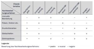 Tabelle 1: Charakteristika verschiedener Nachbearbeitungsverfahren