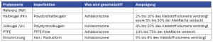 Tabelle 1: Probenserien für die zerstörenden Prüfungen