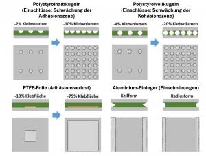 Tabelle 1: Imperfektionen in Klebverbindungen (grau: Fügeteile | grün: Klebstoff | weiß: Einschlüsse/Einschnürungen | orange: PTFE-Folie)