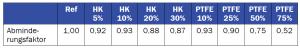 Tabelle 2: Vergleich der Abminderungsfaktoren bei den Probenserien, die die Adhäsionszone schwächen