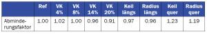 Tabelle 3: Vergleich der Abminderungsfaktoren bei den Probenserien, die die Kohäsionszone schwächen