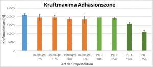 Abbildung 5: Vergleich der Kraftmaxima bei den Probenserien, die die Adhäsionszone schwächen