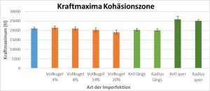 Abbildung 6: Vergleich der Kraftmaxima bei den Probenserien, die die Kohäsionszone schwächen