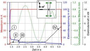 Abbildung 2 – Zeitverlauf der Elektrodenspannung bei reibungsbehafteter Bewegungsüberlagerung vor dem Schweißstromdurchgang