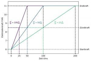 Abbildung 3: Theoretisch realisierbare Kraftanstiegsgeschwindigkeiten bei gleicher Zündkraft