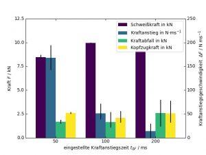 Abbildung 4: Ergebnisse der Schweißversuche, eingestellte Schweißkraft 8,5 kN, Ladeenergie 6,5 kWs, Spitzenstrom ≈ 105 kA, Stromanstiegsgeschwindigkeit 4,6 ms, spez. Energie = 3,5 kWs/50μΩ