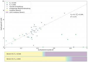 Abbildung 5: Korrelation der Kopfzugkraft mit dem relativen Kraftabfall, Ladeenergie 6,5 kWs (bei FS = 8,5 kN) und 13 kWs (bei FS = 22 kN)