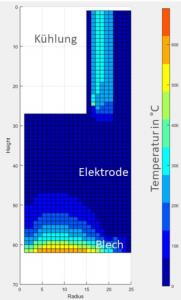 Abbildung 8 – Darstellung des Temperaturfeldes beim Widerstandspunktschweißen von Aluminium (Rechengitter eines FDM-Viertelmodells)