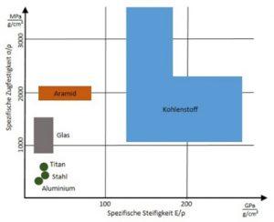 Abbildung 1: Vergleich verschiedener technischer Fasern hinsichtlich ihrer mechanischen Eigenschaften [eig. Darstellung in Anlehnung an 2]