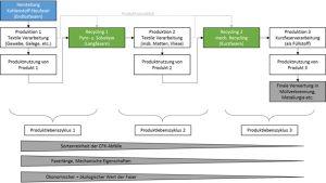Abbildung 2: Beispielhafter offener Recyclingkreislauf für CFK-Verbundwerkstoffe [eigene Darstellung in Anlehnung an 12]