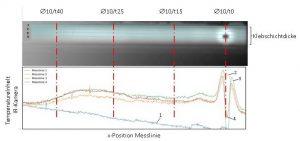 Abbildung 3: IR-Bild der Klebschicht (oben) und vier Temperaturgrafen (unten) entlang der blau eingezeichneten Messlinien für den rechten Abschnitt des Probekörpers mit Volumenfehlern gleicher Durchmesser aber unterschiedlichen Oberflächenabständen. x-Positionen der Volumenfehler durch senkrechte rote Strichpunktlinien gekennzeichnet.