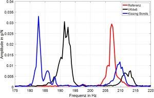Abbildung 6: Peaks der Probekörper mit verschiedenen Fehlstellen