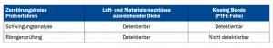 Tabelle 1:Eignung der zfP für Fehlstellen in hochfesten Strukturklebstoffen
