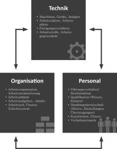 Arbeits- und Gesundheitsschutz im Betrieb umfasst die drei Bereiche Technik, Organisation und Personal.⁴