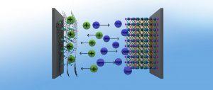 Graphen-Hybride (links) aus metallorganischen Netzwerken (metal organic frameworks, MOF) und Graphensäure ergeben eine hervorragende positive Elektrode für Superkondensatoren, die damit eine ähnliche Energiedichte erreichen, wie Nickel-Metallhydrid-Akkus. Bild: J. Kolleboyina / IITJ