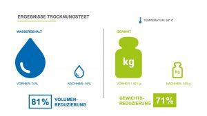 Abb. 4: Ein Beispiel eines Trocknungstests verdeutlicht wie viel an Einsparung durch die Schlammtrocknung möglich ist