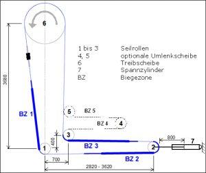 Abbildung 1: Dauerbiegeprüfstand für Drahtseile