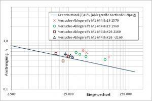 Abbildung 4: Biegewechselzahlen bis zur Ablegereife