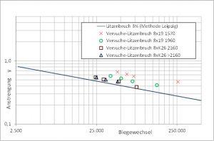 Abbildung 5: Biegewechselzahlen bis zum Seilbruch