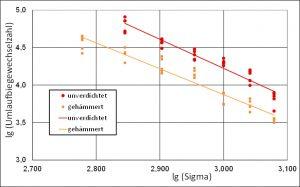 Abbildung 8: Umlaufbiegewechselzahlen von Drahtproben aus einem Drahtseil vor und nach Hammerverdichtung