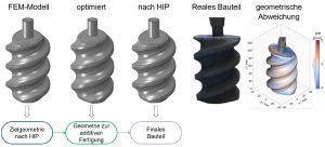 Abbildung 5: Numerische Optimierung der Kapselform, reales Bauteil nach HIP (Coperion GmbH), Vergleich von Real- und Zielgeometrie