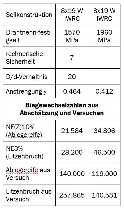 Tabelle 1: Gegenüberstellung von rechnerischer Abschätzung und Versuchswerten bei gleicher Sicherheit (Bsp.)