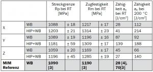 Tabelle 1: Gegenüberstellung der erzielten Kennwerte von BJT-Proben mit MIM-Referenzwerten, WB=H900 Wärmebehandlung nach ASTM