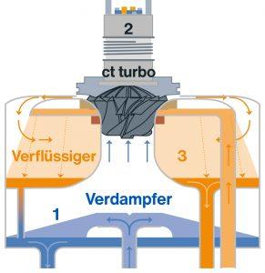 Abb. 1: Im Kältemodul findet die Direktverdampfung von Wasser im vakuumdichten, geschlossenen Kreislauf statt. Das Modul besteht dabei im Wesentlichen aus den bereits von herkömmlichen Kaltwassererzeugern bekannten Komponenten Verdampfer (1), Verdichter (2), Verflüssiger (3)  Bildnachweis: Efficient Energy GmbH