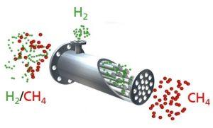 © Andreas Junghans GmbH Funktionsprinzip einer Membran. Eingangsseitig wird die Gasmischung auf die Membran aufgegeben. Die kleinen Wasserstoffmoleküle passieren die Membran und das größere Methanmolekül wird zurückgehalten.