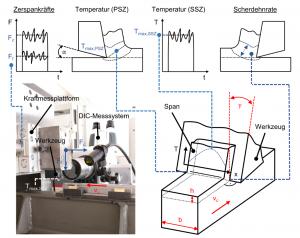 Abb. 2: Experimenteller Aufbau zur inversen Bestimmung von Materialkennwerten durch linear-orthogonale Zerspanversuche [4]