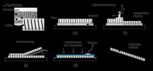 Abbildung 2 Darstellung der Fertigungsschritte zur Einbringung einer z-Pin Verstärkung in ein Prepreg-Laminat mittels des ultraschallunterstütztem (UAZ)-Verfahrens [1]