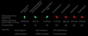 Tabelle 1 Änderung der mechanischen Kennwerte eines z-Pin-verstärkten Laminates im Vergleich zum unverpinnten Laminat bei gleichem Laminataufbau