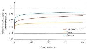 Abbildung 1: Dehnratensensitivität dreier verschiedener Werkstoffe (EN-GJS-400-18LT, konventioneller Baustahl S960Q, TiAl6V4- Legierung) nach [3]