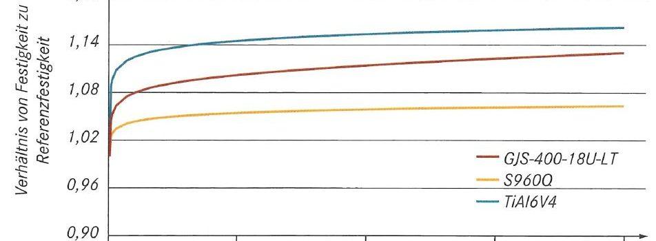 Untersuchungen zum Übergangsverhalten von Gusseisen mit Kugelgraphit in Abhängigkeit der Dehnrate und des  lokalen Spannungszustandes