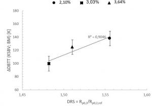 Abbildung 3: Zusammenhang zwischen der ermittelten Differenz der Übergangstemperatur aus Bruchmechanik- und Kerbschlagbiegeversuchen ΔDBTT und der ermittelten Dehnratensensitivität DRS